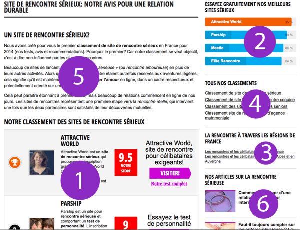 Classement sites de rencontres 2014