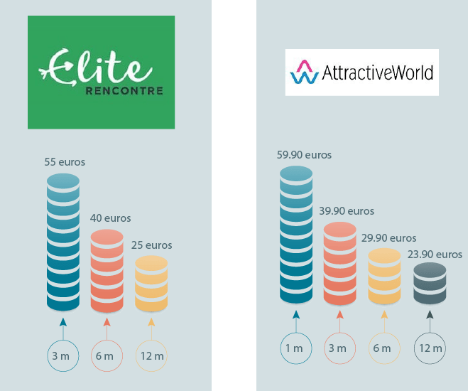 Comparaison des tarifs entre Attractive World et Elite Rencontre
