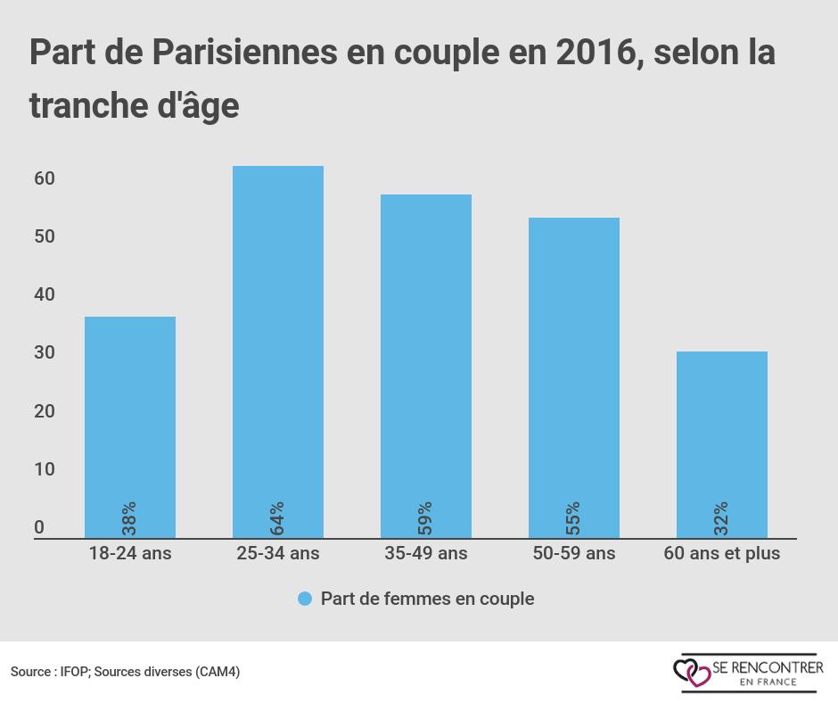 Les parisiennes aiment être en couple.